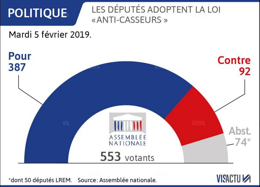 graphique vote loi anticasseurs