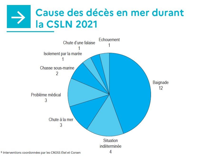 Cause des décès en mer durant la CSLN 2021