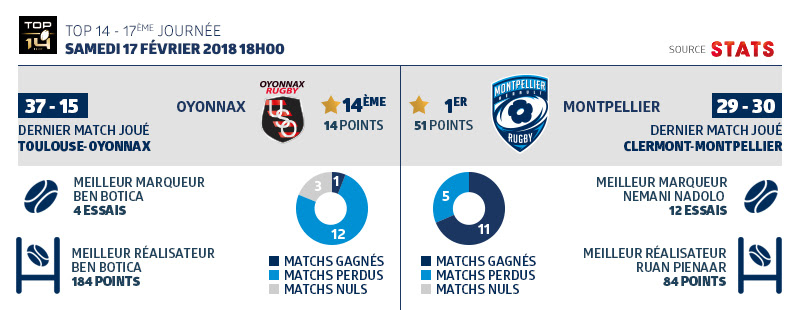 Statistiques Top14 MHR Oyonnax