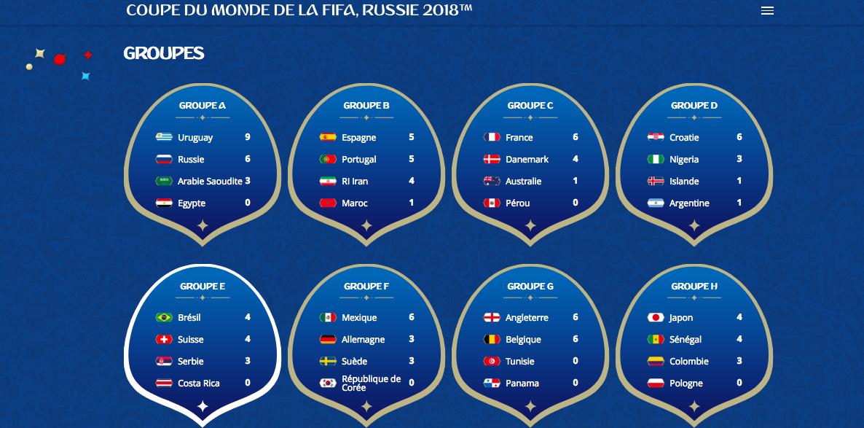 Groupes et Classement / FIFA.com