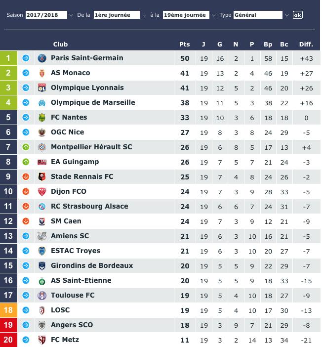 Ligue 1 - Gourvennec :